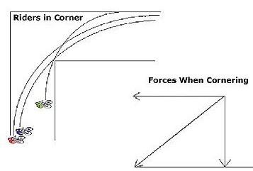 cornering example
